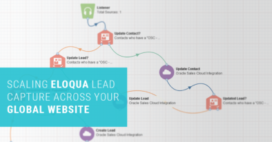 Scaling Marketing Lead Capture With Eloqua Forms