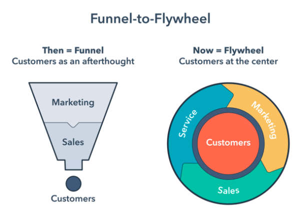 funnel flywheel