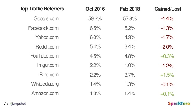 web traffic referrers blog